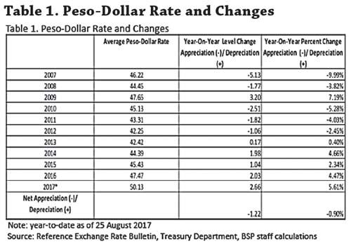 Peso Us Chart Conversion