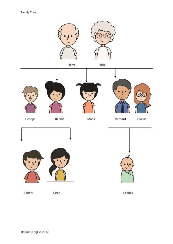 Esl Family Relationship Chart