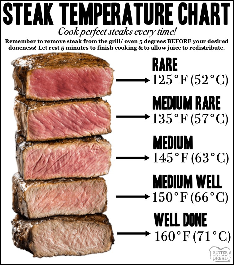 Steak temperature chart for how long to cook steaks