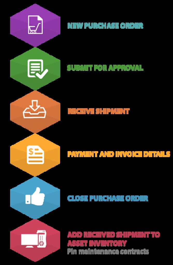 Purchasing Process Flow