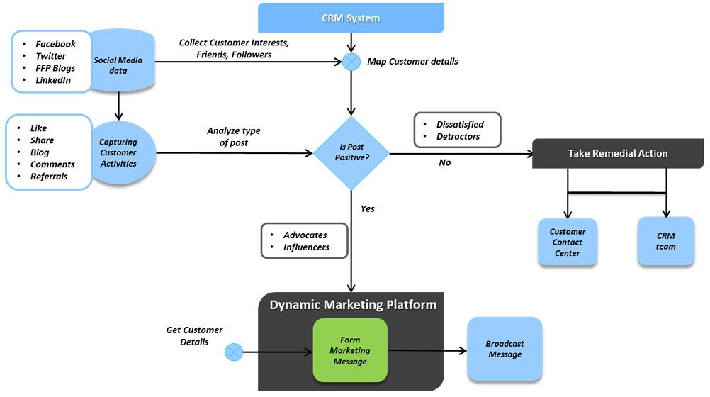 Crm Microsoft Flow Chart