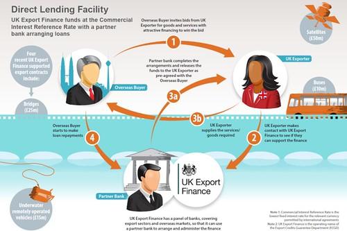 DFL-infographic   UK Export Finance   Flickr