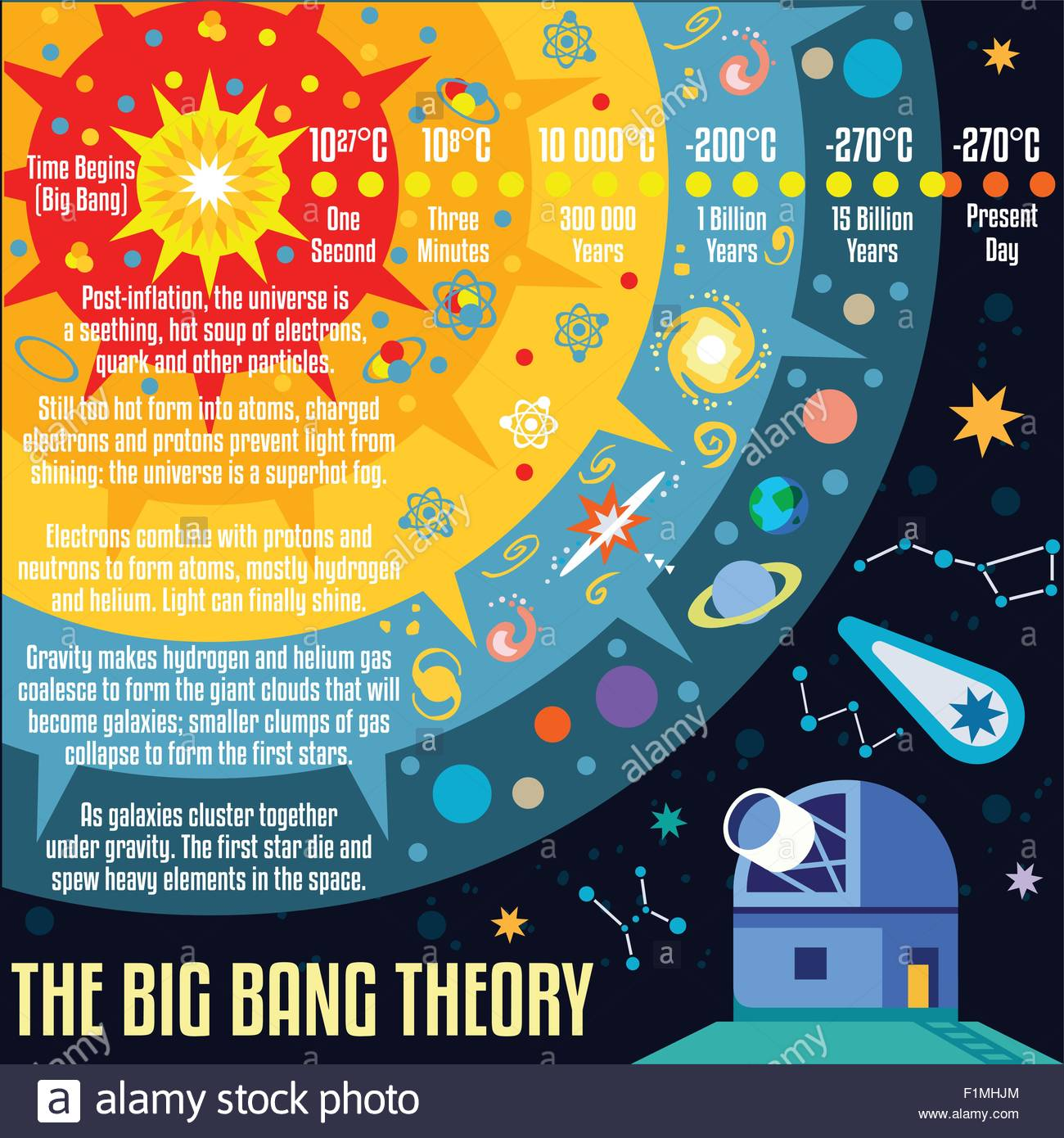 The Big Bang Theory The Birth Of The Universe Infographic New Bright F Mhjm on 2002 Isuzu Rodeo Serpentine Belt Diagram