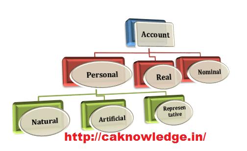 Bank Loan Personal Use