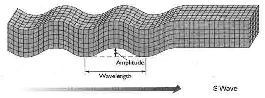 S Seismic Waves Wave Gif