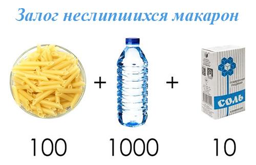 Cần bao nhiêu nước để nấu ăn Macaroni