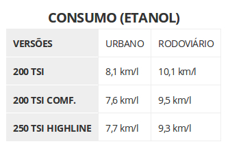 Tabela Consumo de Combustivel Volkswagen T-Cross Etanol