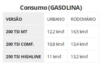 Tabela Consumo de Combustivel Volkswagen T-Cross Gasolina