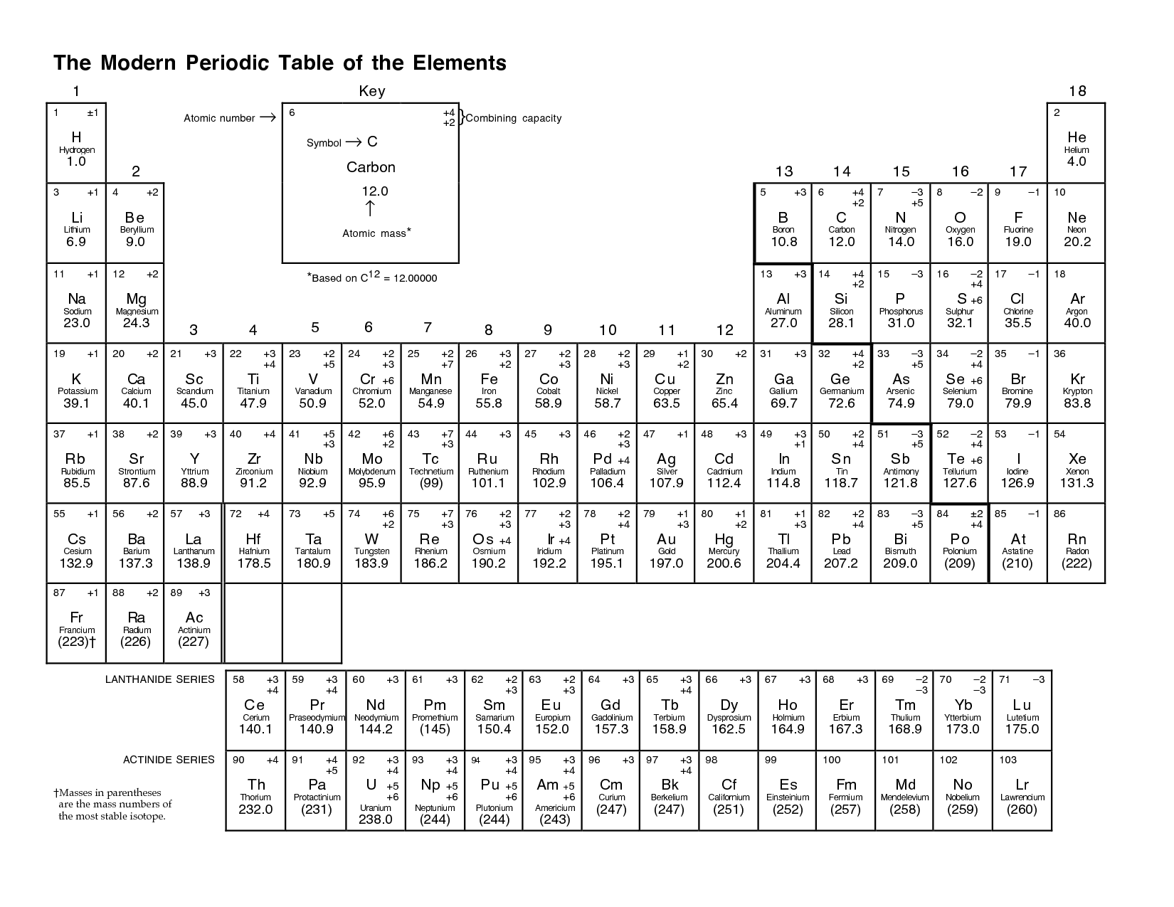Printable Blank Periodic Table Elements