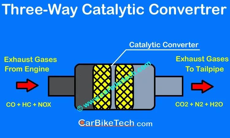 Types Construction Vehicles Cat