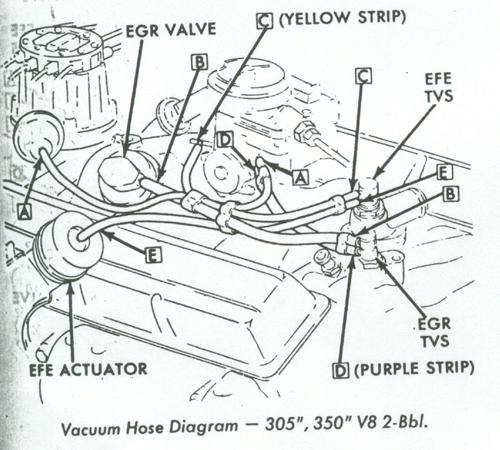 Quadrajet Carburetor Vacuum Port Diagram
