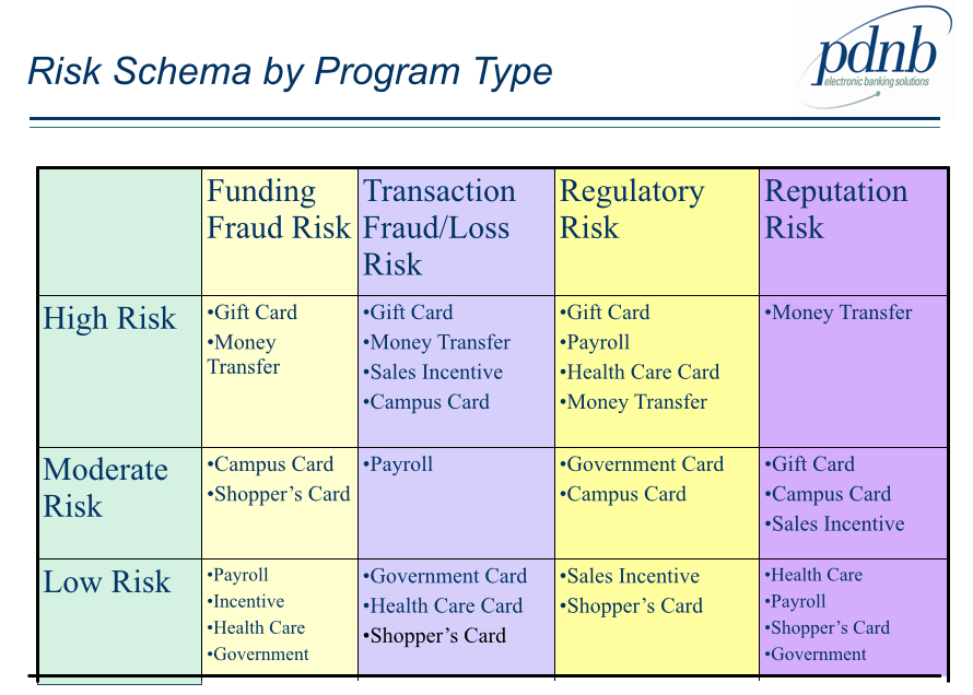 Different Types Security Banking