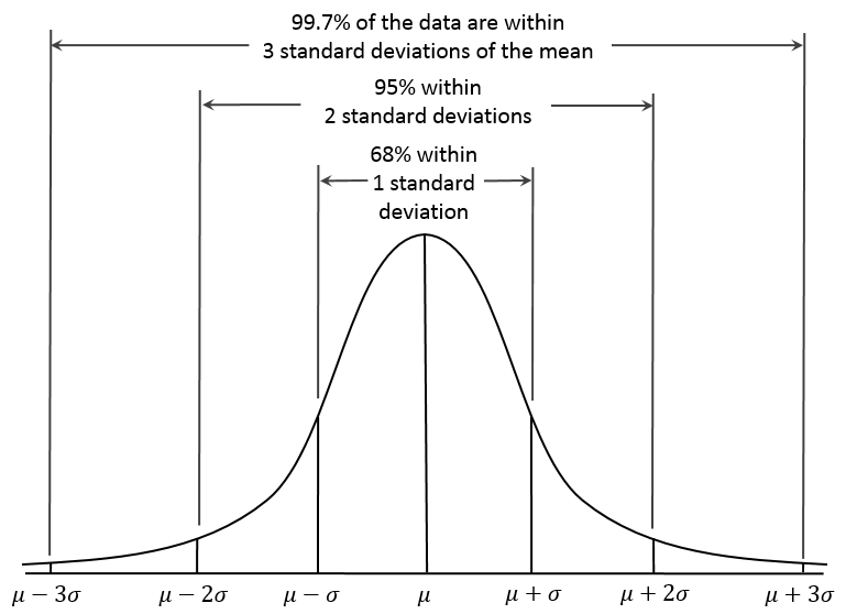 Deviation High And Standard Low