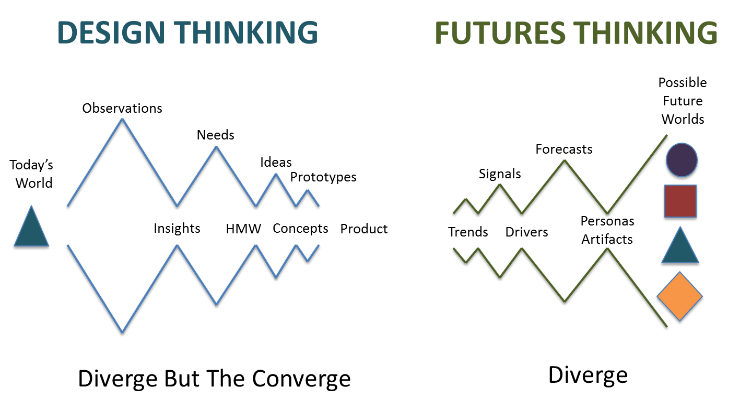 The Fourth Way: Design Thinking Meets Futures Thinking