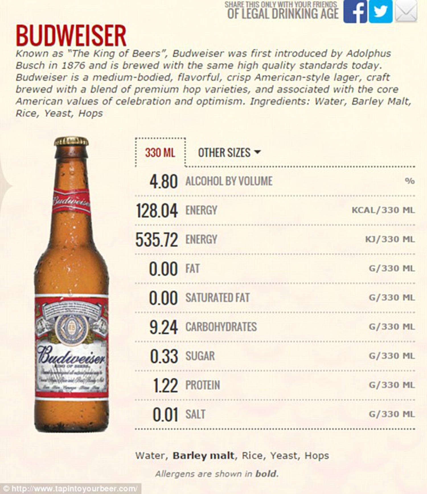 budweiser beer calories - HD1500×1734