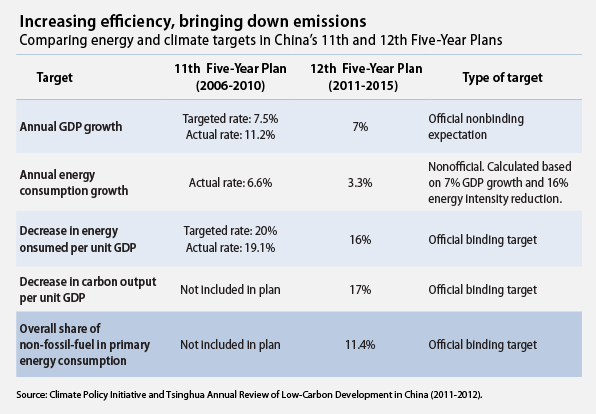 China's Climate and Energy Policy | Climate Nexus