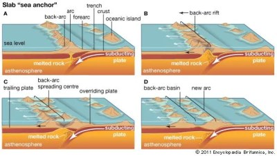 Back-arc basin | geology | Britannica.com