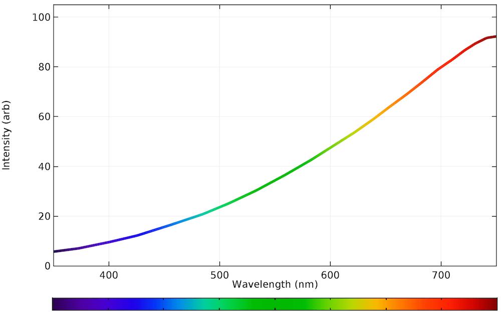 Incandescent Light Spectrum