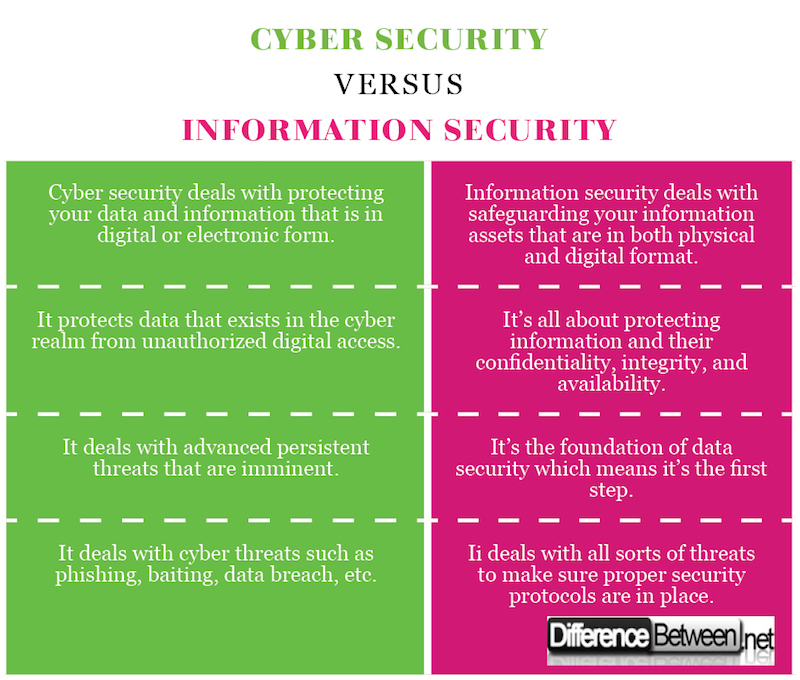 Cyber Security Vs It Security