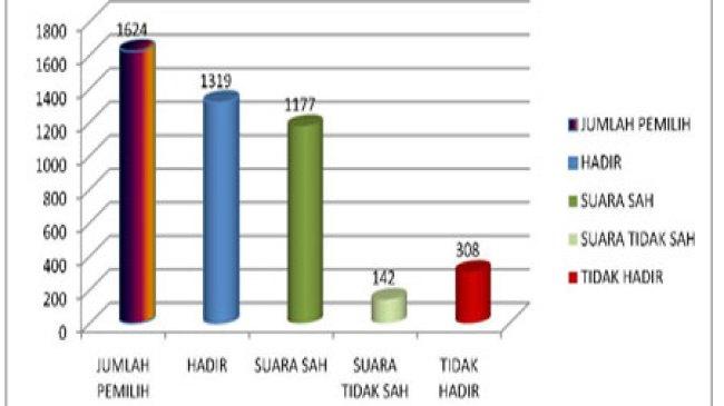 Blitar, Prosentase Partisipasi dalam Pilkades 2013 Capai 75%