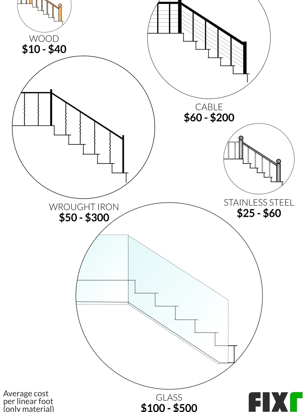 2020 Cost To Build Stairs Interior Staircase Installation Cost | Stair Railing Cost Per Linear Foot | Rod Railing | Stair Case | Pressure Treated | Average Cost | Wrought Iron Railings