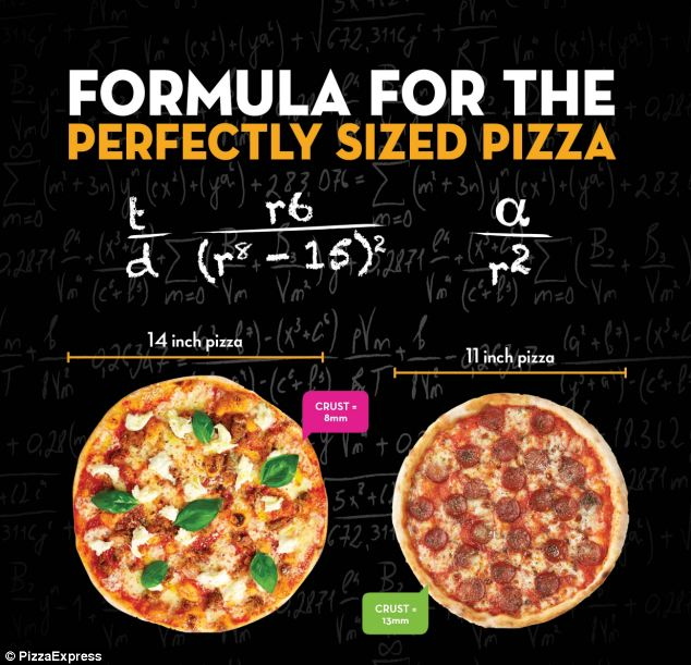 Ensure Optimal Topping To Crust Ratio With Perfect Pizza