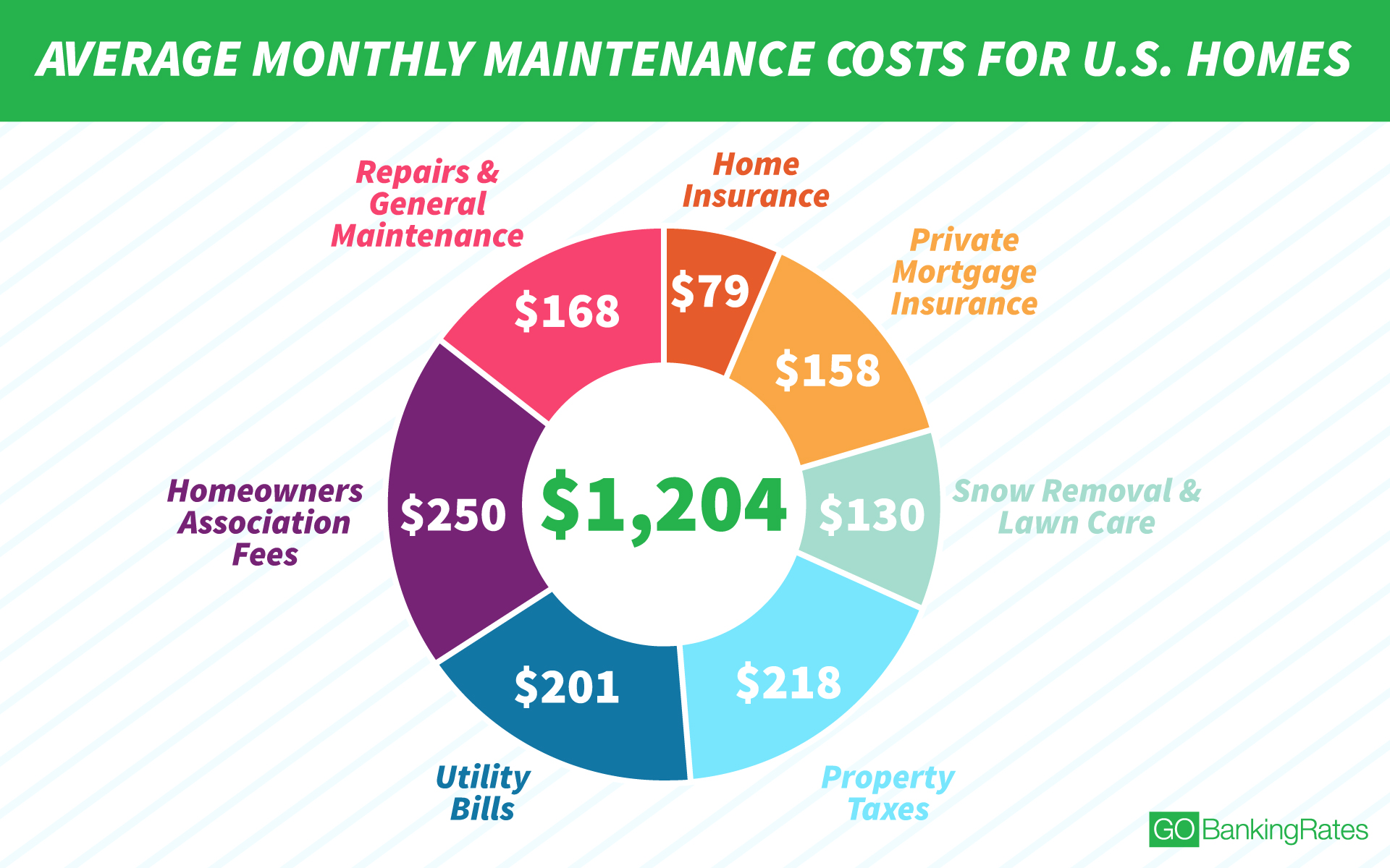 Best Kitchen Gallery: Here's Why It Costs 1 204 A Month To Maintain The Average Home of Home Insurance Houston on rachelxblog.com