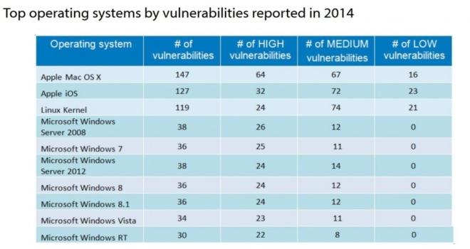 Database Security Hardware