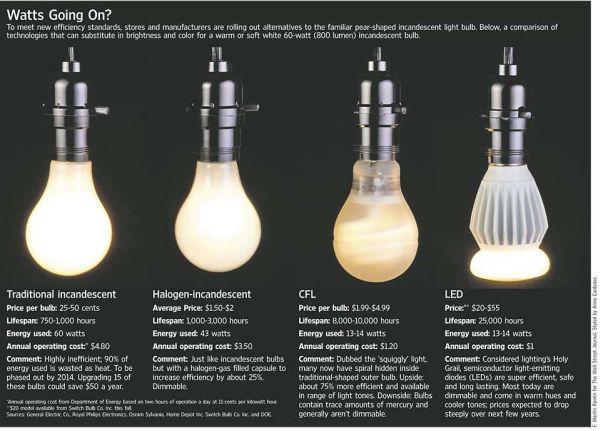 Best Energy Efficient Light Bulb