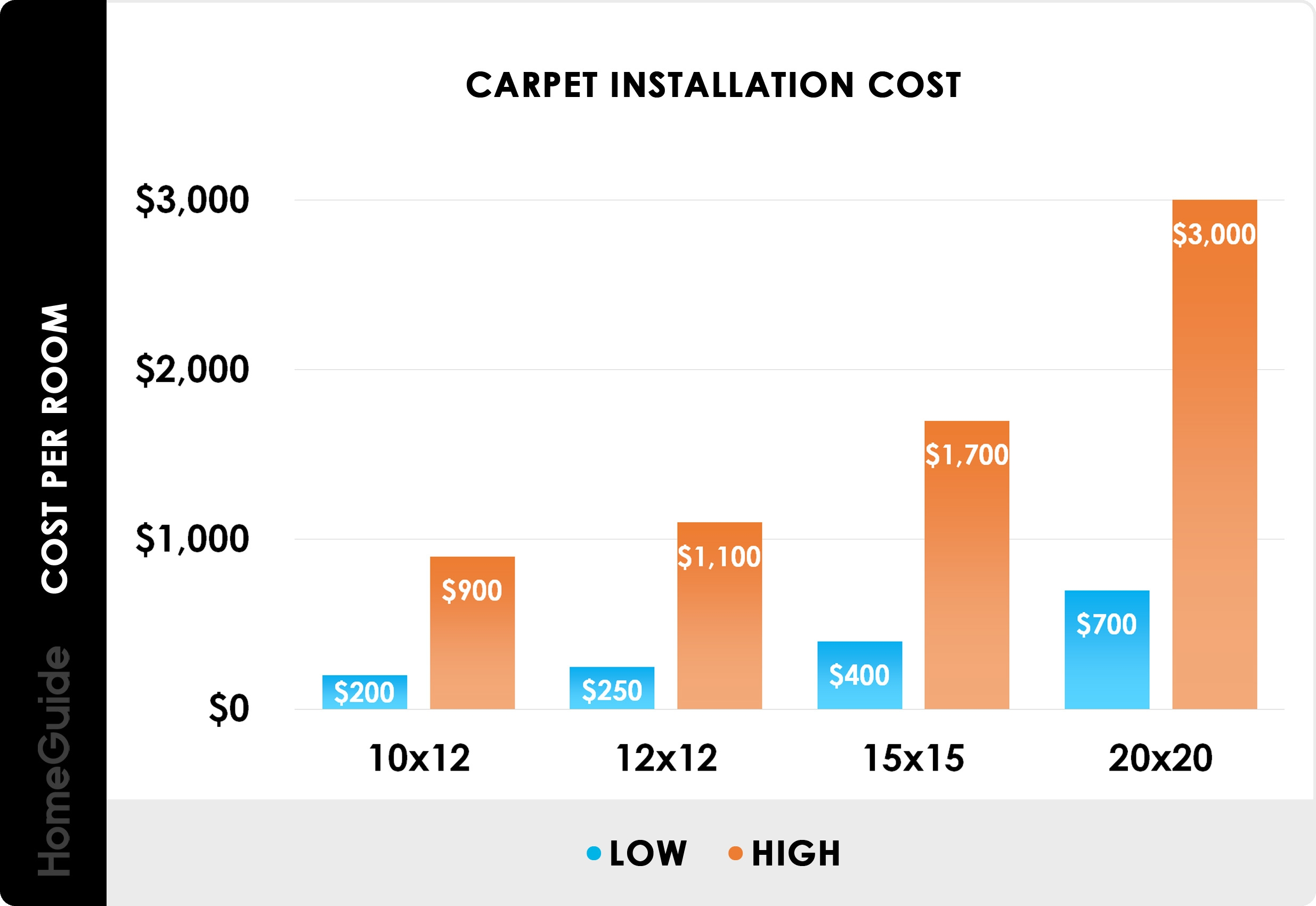 2020 Carpet Installation Cost Replacement Cost Per Square Foot   Average Cost To Carpet Stairs   Measure   Carpet Runner   Handrail   Stair Treads   Carpet Installation Cost