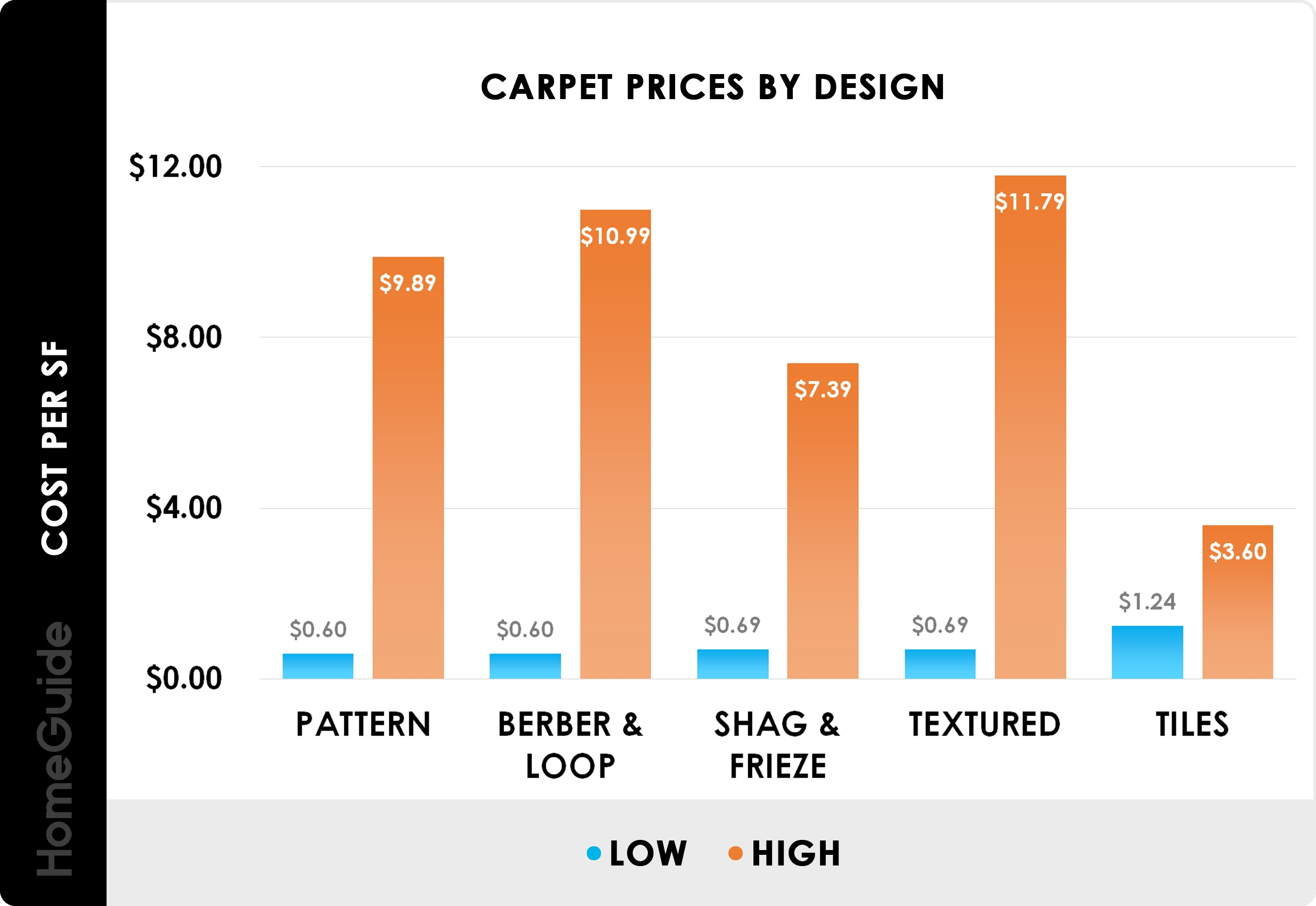 2020 Carpet Installation Cost Replacement Cost Per Square Foot | Average Price To Carpet Stairs | Rubber Stair | Wood | Stair Nosing | Wood Flooring | Hardwood