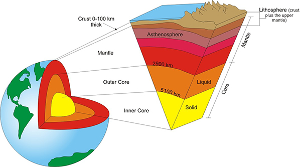 Importance of Lithosphere