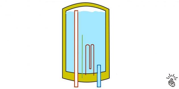 Esquema de trabalho aquecedor de água