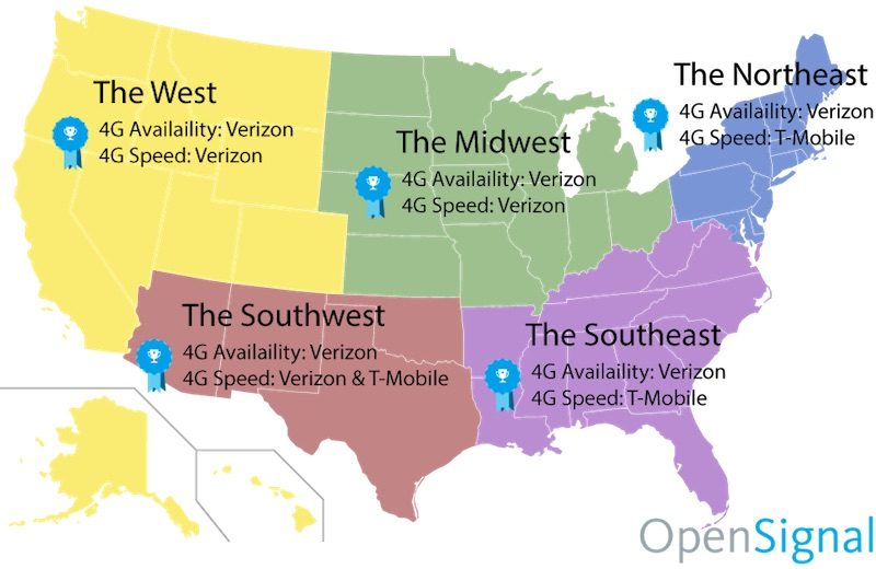 Verizon Has Fastest LTE Network in the West  While T Mobile Tops the     Verizon Has Fastest LTE Network in the West  While T Mobile Tops the East  in Latest Study   Mac Rumors