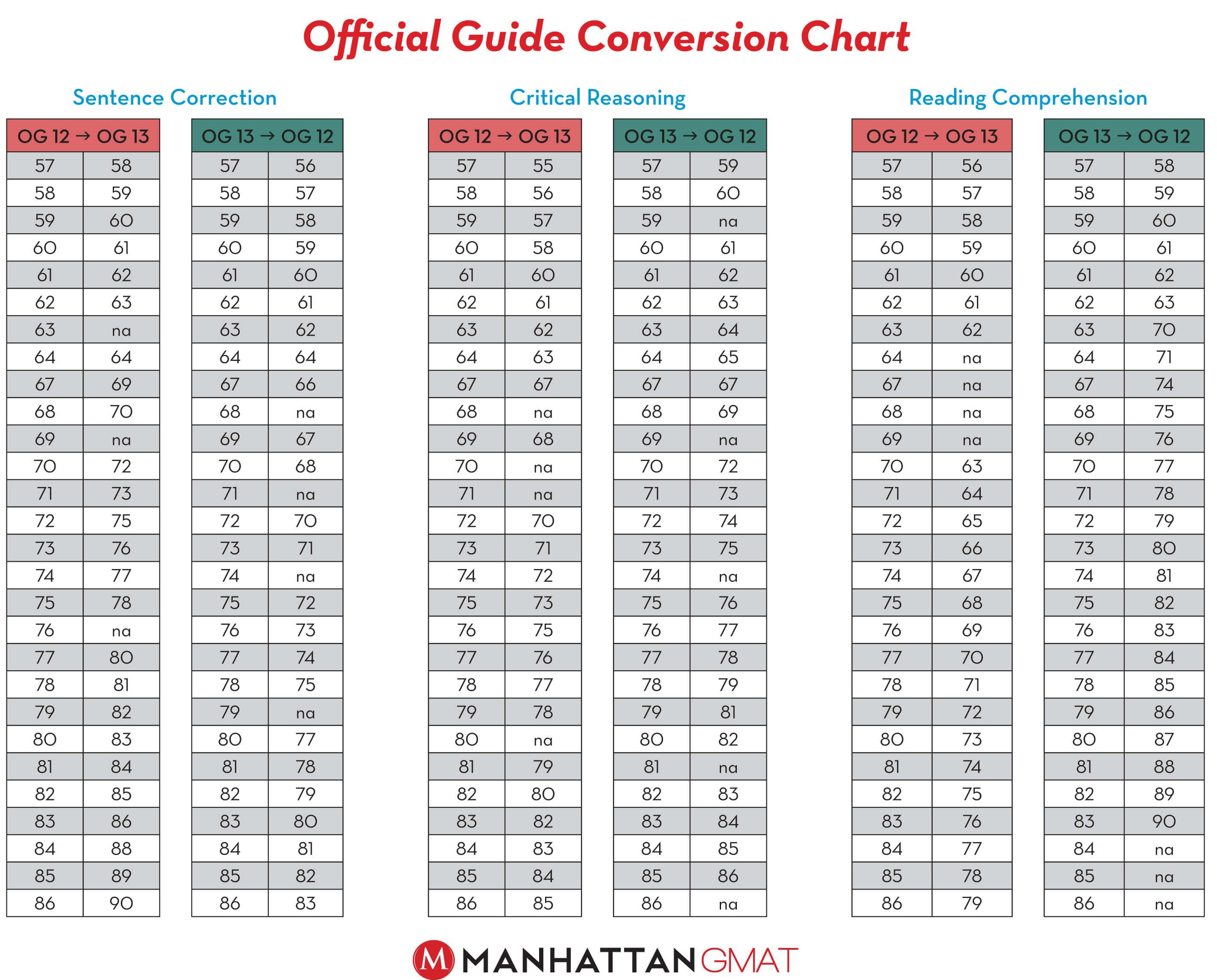 Nursing Tables Medication Conversion