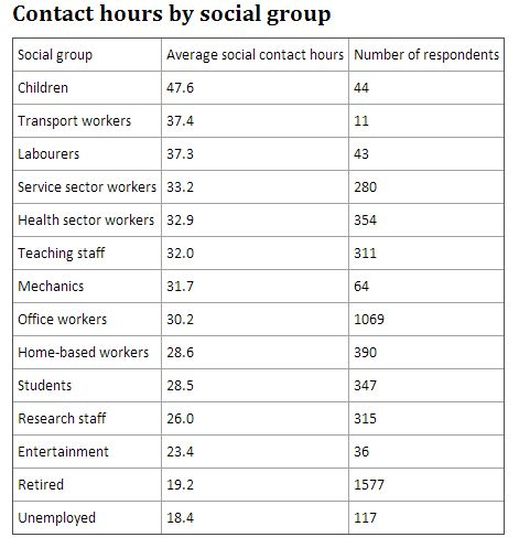 Study ranks social contacts by job and social group in bid ...