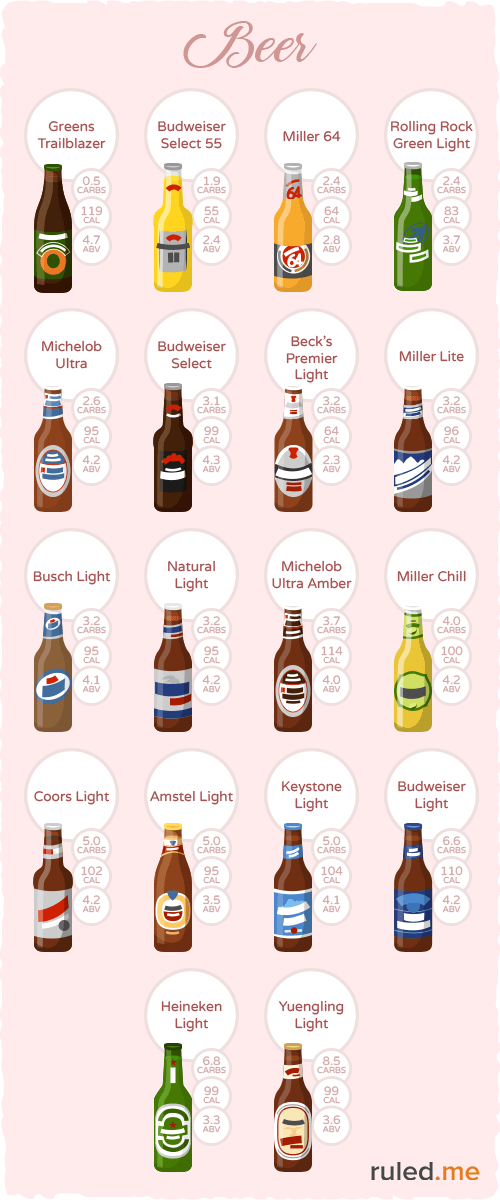 Miller Light Calories