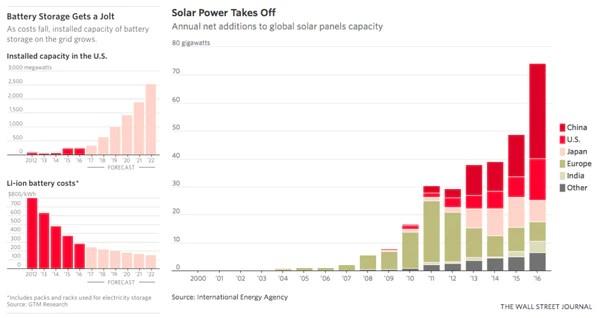 First Solar Wall Street Journal