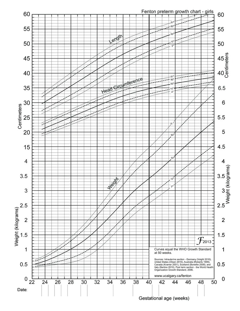 Hadlock growth chart choice image free any chart examples world health growth chart images free any chart examples world health growth chart images free any nvjuhfo Gallery