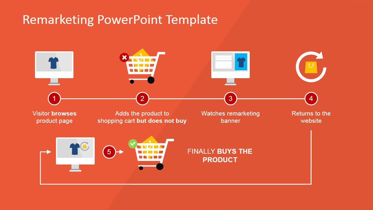 Remarketing Process Flow Diagram For Powerpoint Slidemodel