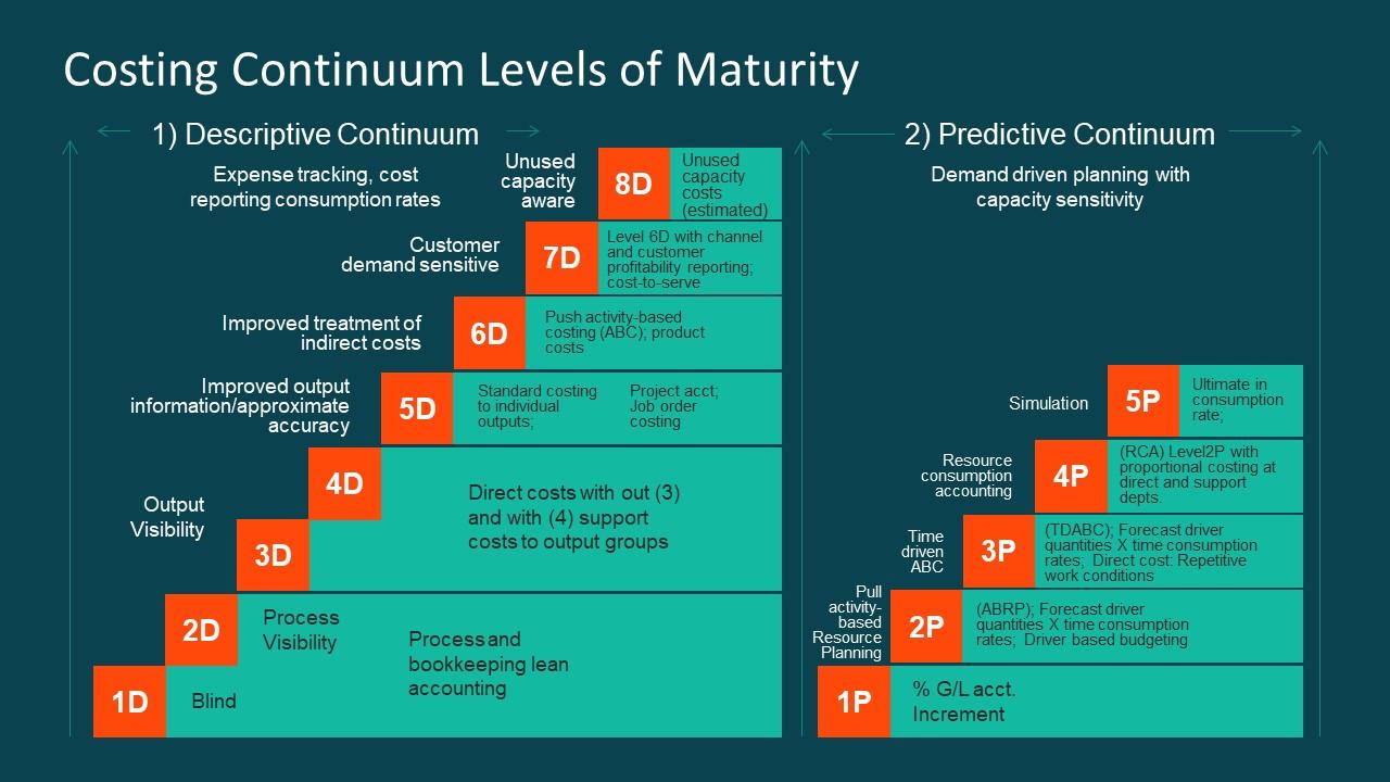 Cost Continuum Diagram In Ppt Slidemodel