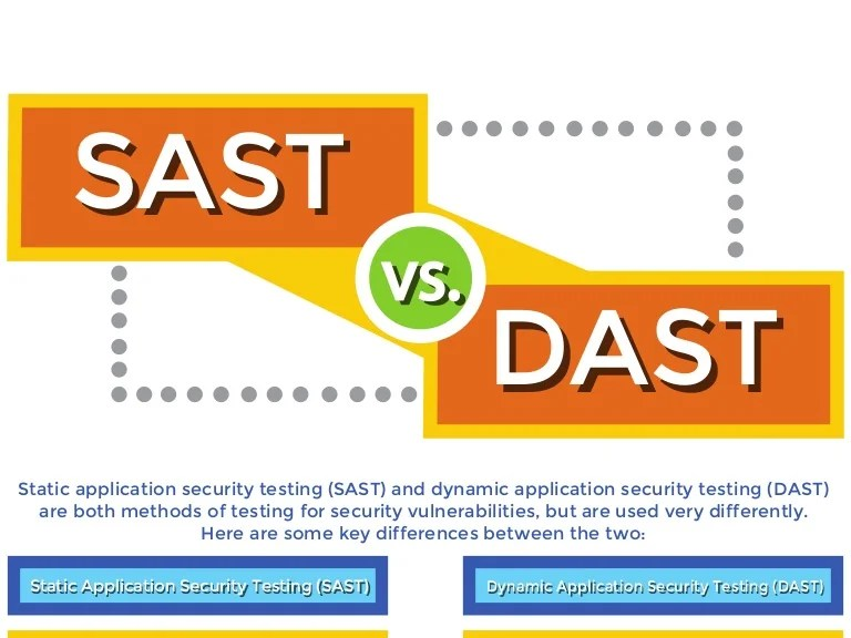 Sast Vs Dast What S The Best Method For Application