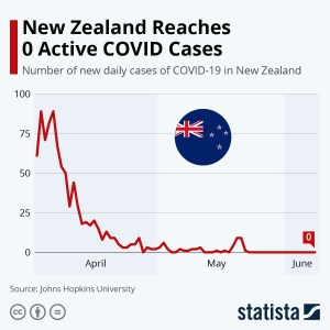 chart new zealand reaches 0 active covid cases statista