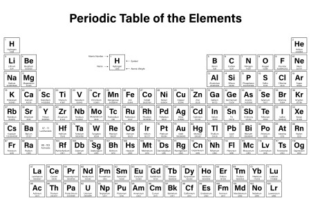 Periodic table song atomic number best of periodic table song atomic asapscience periodic table song memorize whole table apologia asapscience periodic table song memorize whole table asapscience the new periodic table song urtaz Gallery