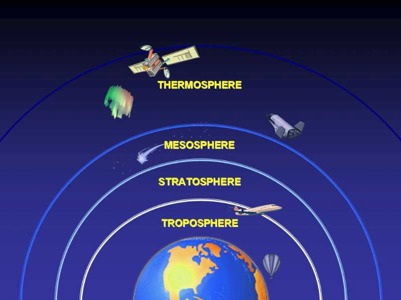 What Difference What Atmosphere Are And Four Major Are Layer