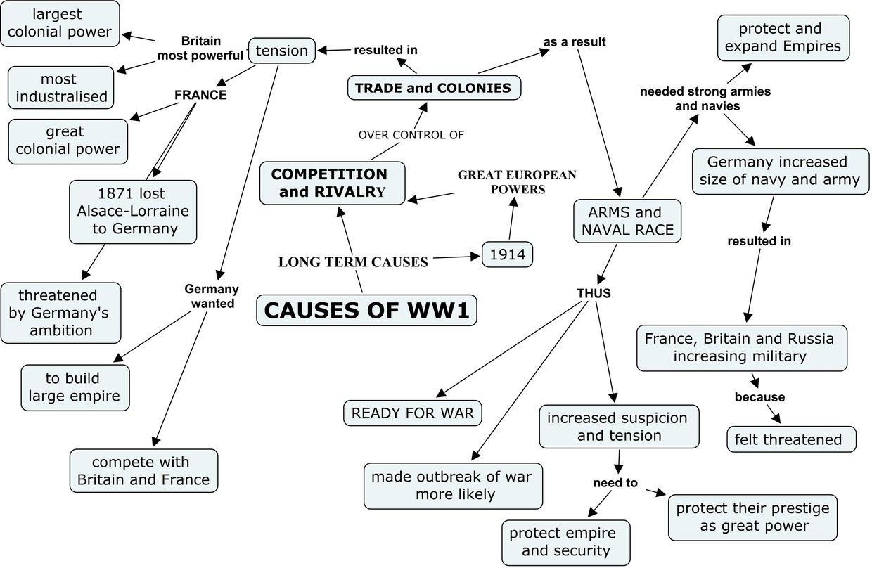C Uses Of Ww1 Th Gl K