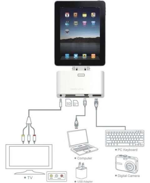 Ipad Connector Tv