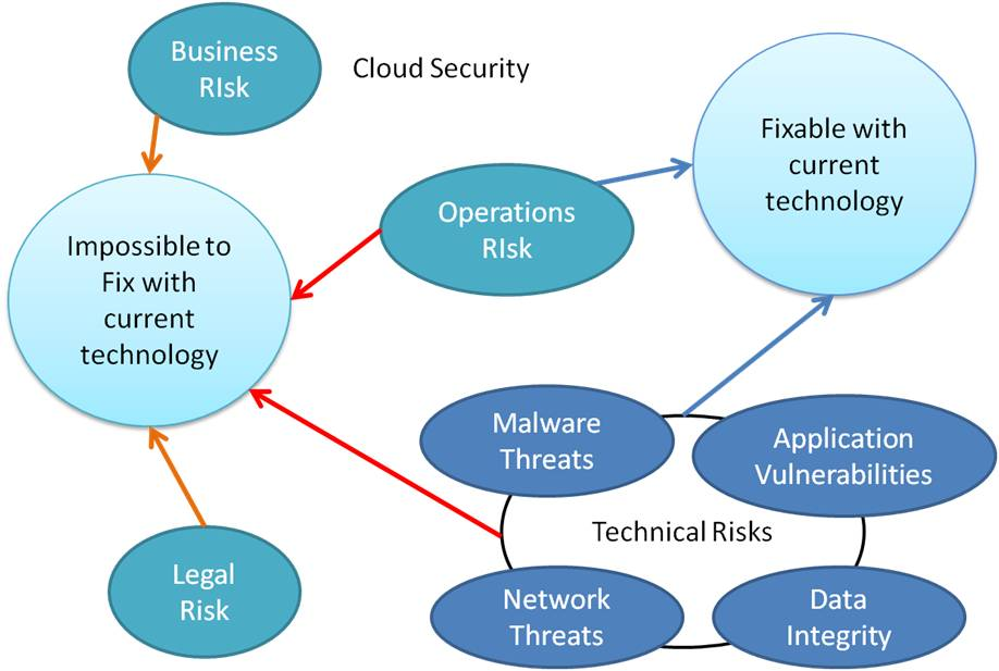 It Security Vendors