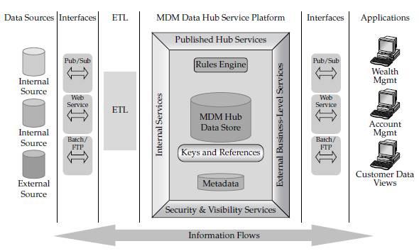 Data Security Tutorial