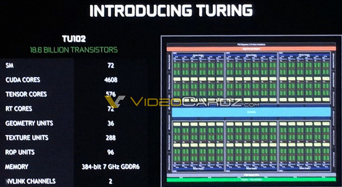 Exclusive Nvidia Geforce Rtx 2080 Ti Editors Day Leaks